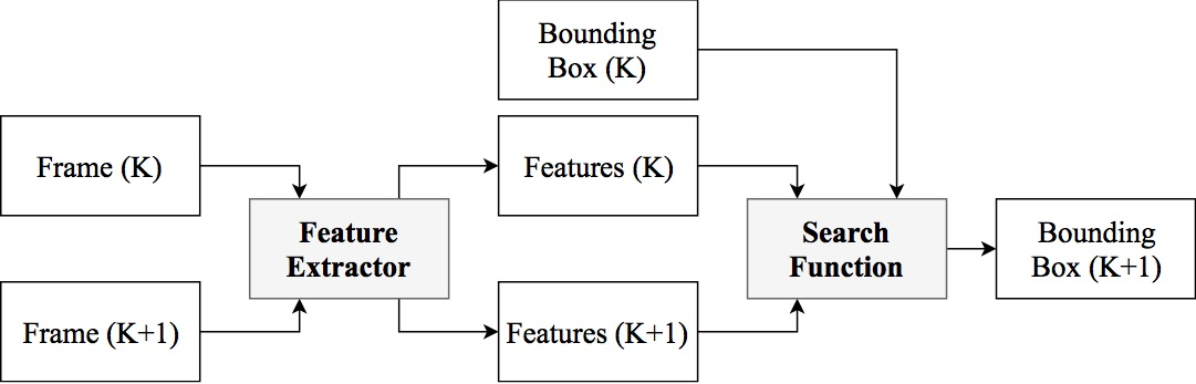 ADNet: Action-based Object Tracking using Reinforcement